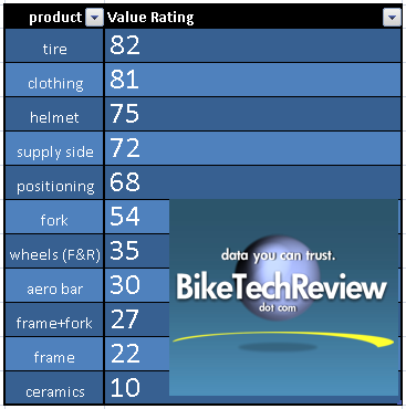 value ratings for triathlon equipment